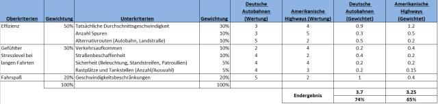 Nutzwertanalyse (Skala von 1 bis 5, wobei 5 die beste Wertung ist)
